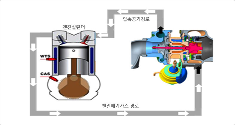 The Structure of a Turbocharger